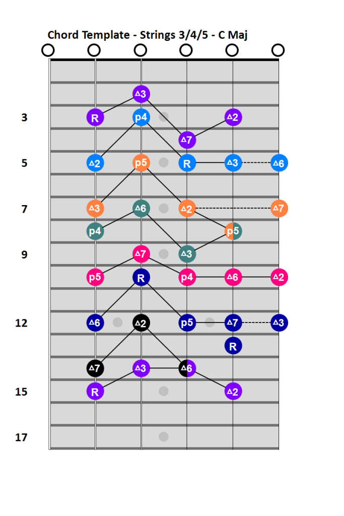 Chord template for strings 3, 4, and 5 in C Major