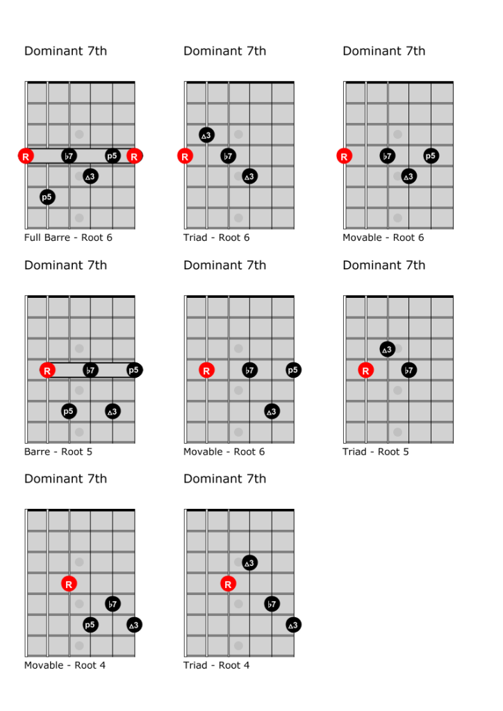 Dominant 7th chords, favorite forms