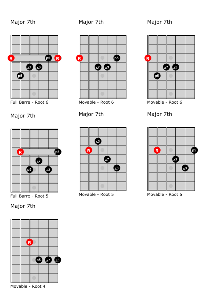 Major 7th chords, useful voicings